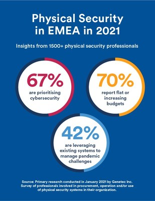 Genetec EMEA comparte su nueva investigación en el State of Physical Security 2021
