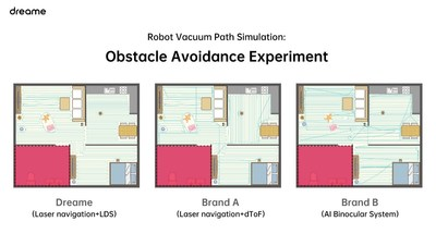 Obstacle Avoidance Experiment Using Dreame and Other Two Brands