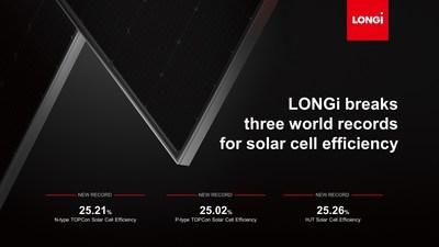 LONGi bate tres récords mundiales por eficiencia de celdas solares (PRNewsfoto/LONGi Solar)