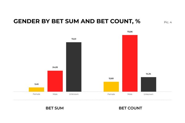 Latest Online Betting Trends: Insights from SOFTSWISS